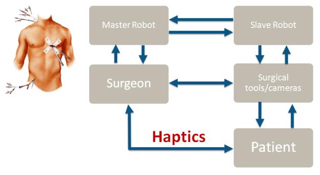 Haptics-Lab